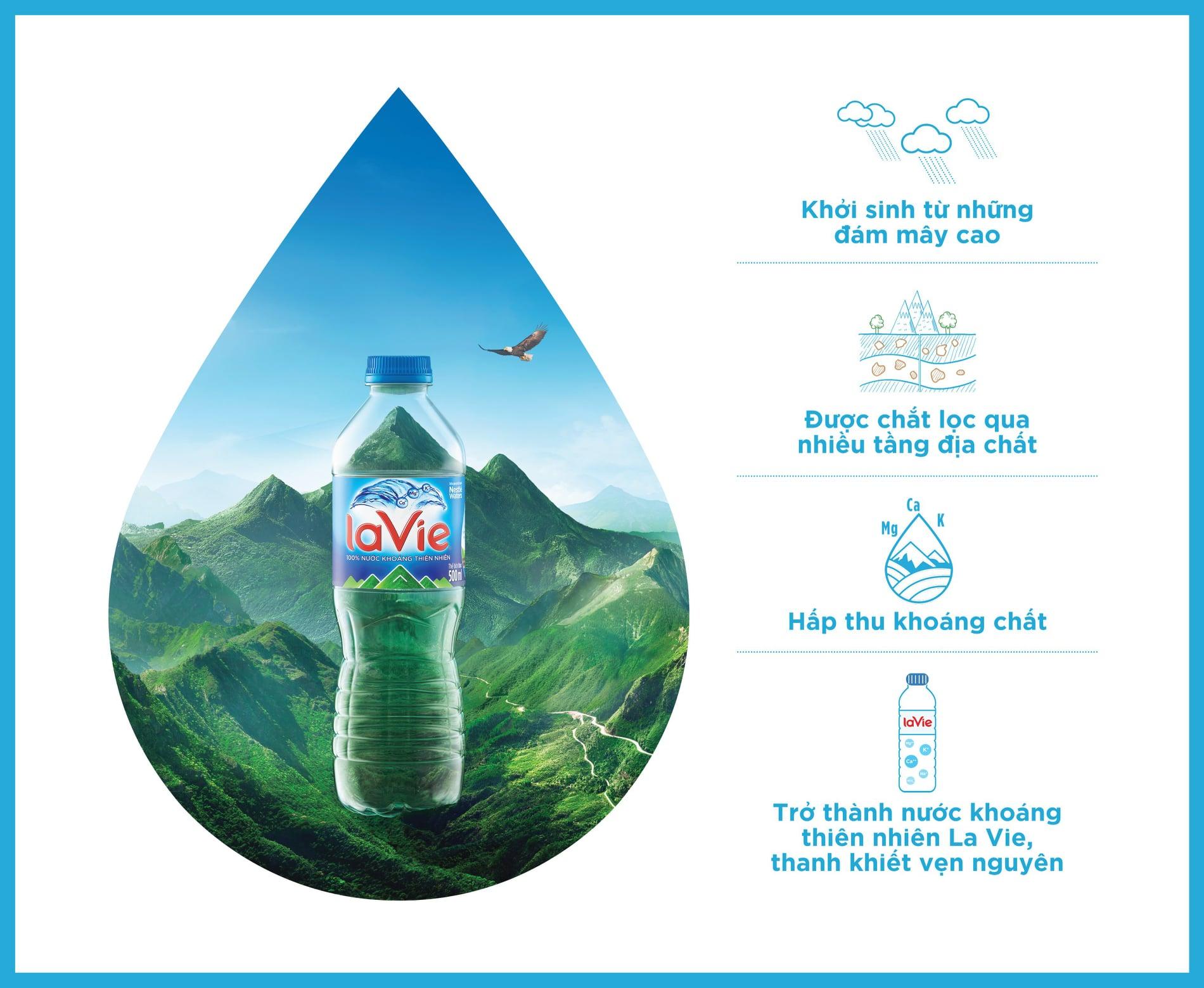 Hành trình giọt nước LaVie